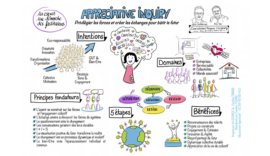 id&d | L'Appreciative Inquiry, une révolution positive…