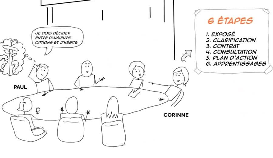 id&d | Codéveloppement : grandir grâce au collectif !