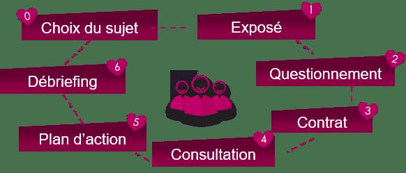 Les 6 étapes du codéveloppement